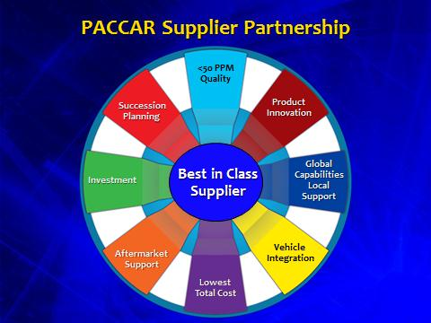 products services see what we offer paccar rh paccar com paccar supplier quality requirements manual paccar supplier quality requirements manual