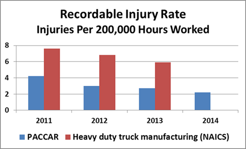 Recordable Injury Rate