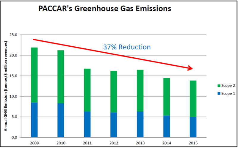 PACCAR's Greenhouse Gas Emissions